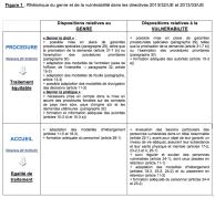 Rhétorique du genre et de la vulnérabilité dans les directives 2013/32/UE et 2013/33/UE